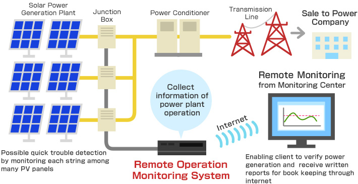 Solar Power Monitoring System : Remote operation monitoring service for solar power